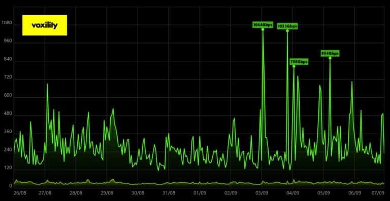 1Tbps DDoS Attack